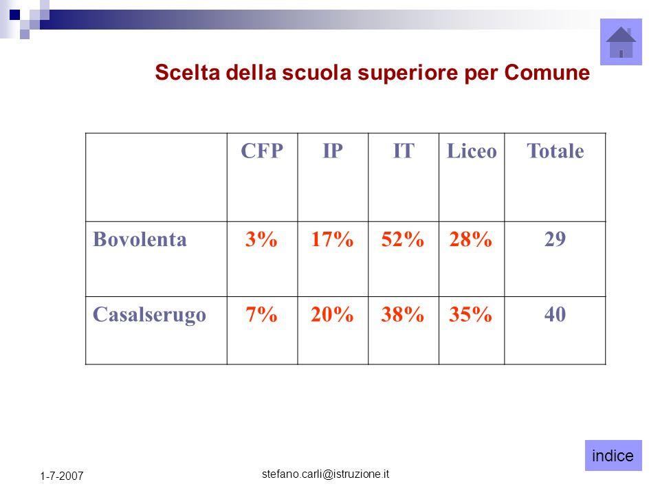 indice stefano.carli@istruzione.it 1-7-2007 CFPIPITLiceoTotale Bovolenta3%17%52%28%29 Casalserugo7%20%38%35%40 Scelta della scuola superiore per Comun
