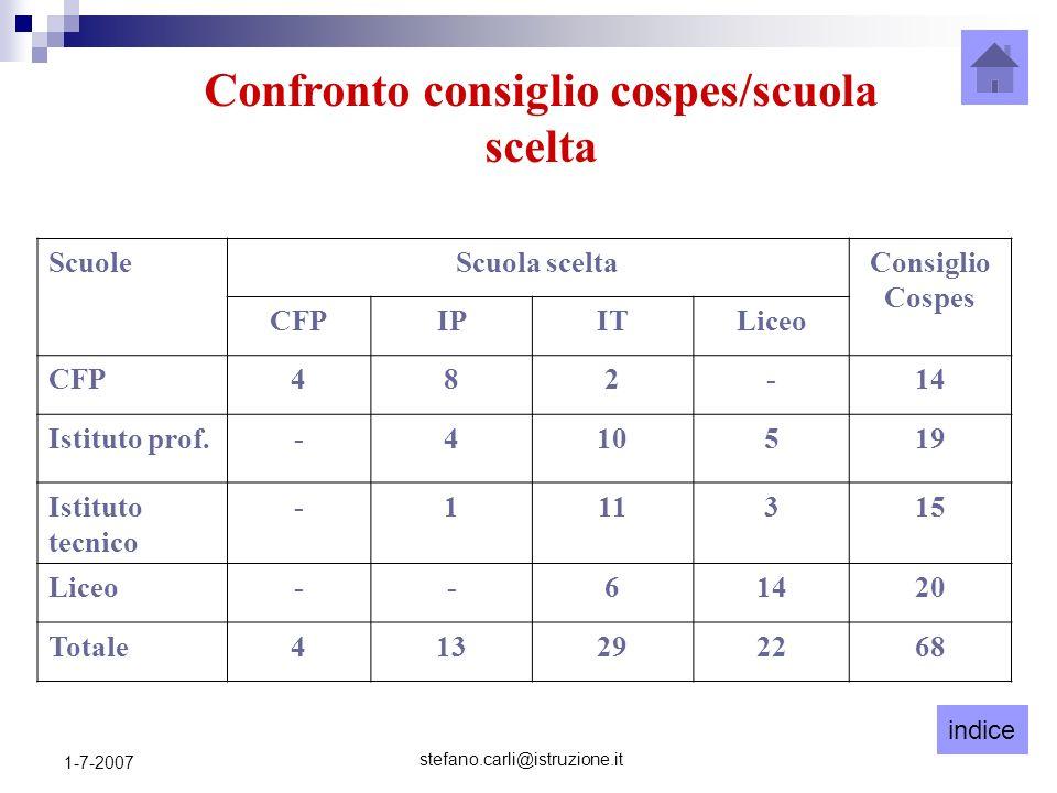 indice stefano.carli@istruzione.it 1-7-2007 ScuoleScuola sceltaConsiglio Cospes CFPIPITLiceo CFP482-14 Istituto prof.-410519 Istituto tecnico -111315