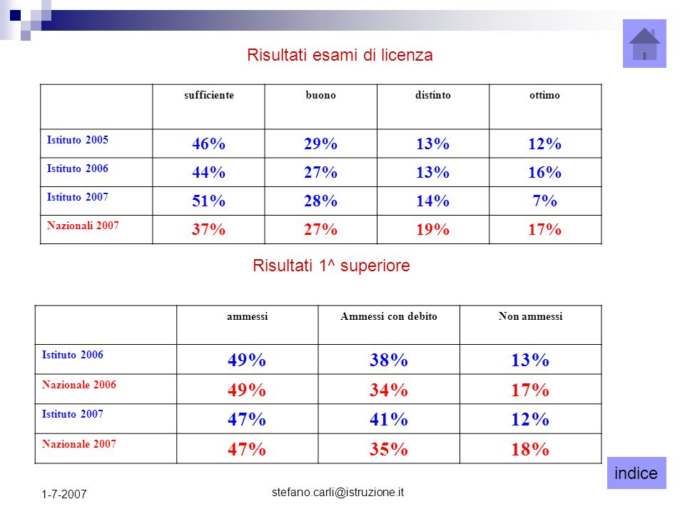 indice stefano.carli@istruzione.it 1-7-2007 sufficientebuonodistintoottimo Istituto 2005 46%29%13%12% Istituto 2006 44%27%13%16% Istituto 2007 51%28%14%7% Nazionali 2007 37%27%19%17% ammessiAmmessi con debitoNon ammessi Istituto 2006 49%38%13% Nazionale 2006 49%34%17% Istituto 2007 47%41%12% Nazionale 2007 47%35%18% Risultati esami di licenza Risultati 1^ superiore