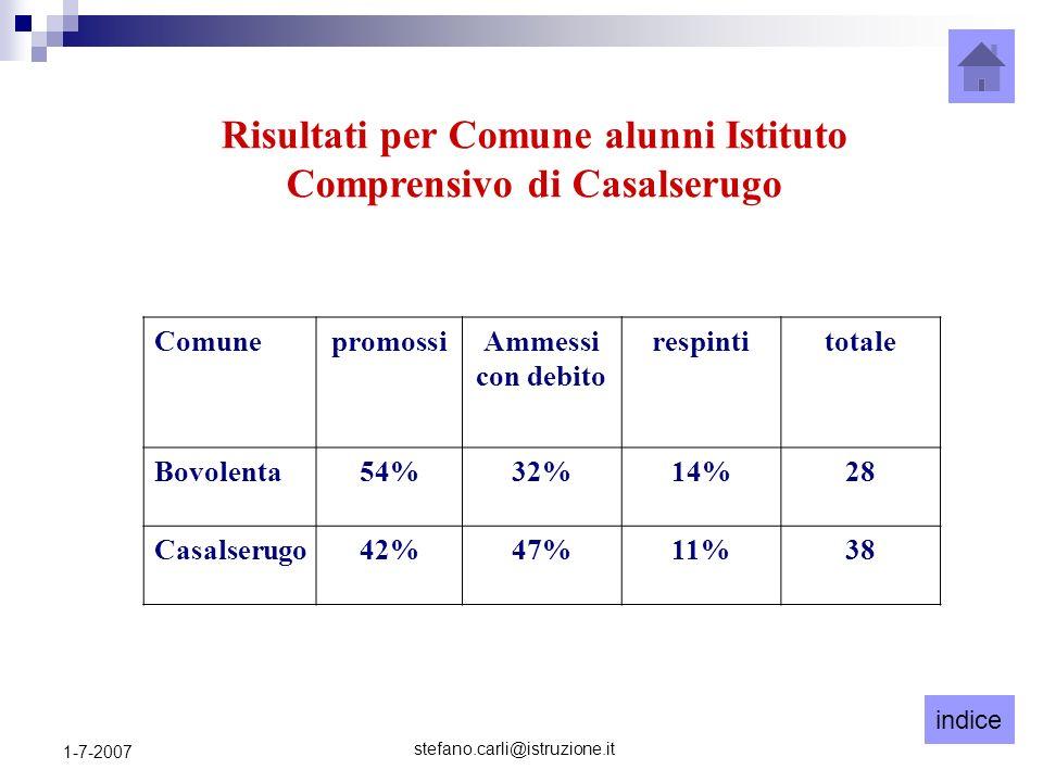 indice stefano.carli@istruzione.it 1-7-2007 Risultati per Comune alunni Istituto Comprensivo di Casalserugo ComunepromossiAmmessi con debito respintit