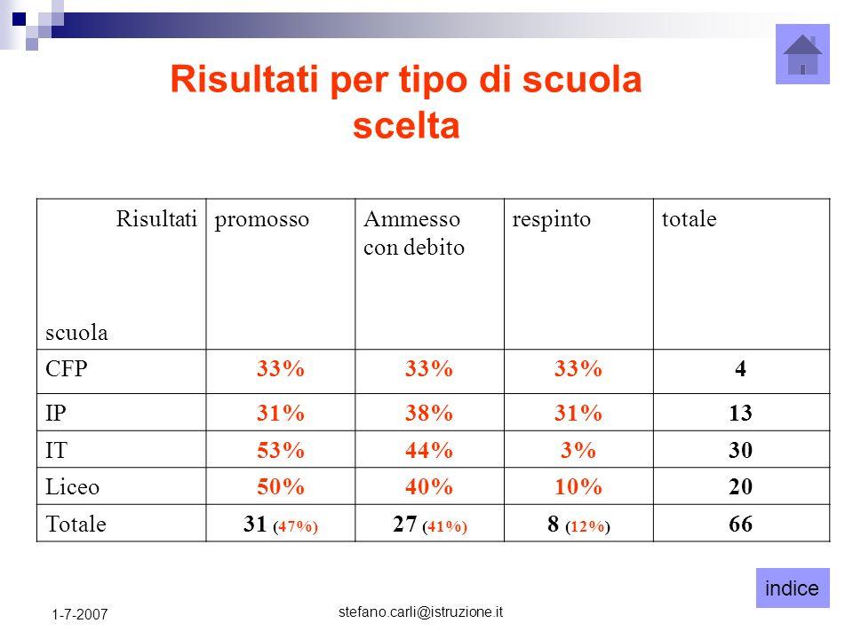 indice stefano.carli@istruzione.it 1-7-2007 Risultati per tipo di scuola scelta Risultati scuola promossoAmmesso con debito respintototale CFP33% 4 IP