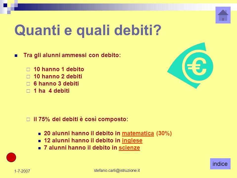 indice stefano.carli@istruzione.it 1-7-2007 Quanti e quali debiti? Tra gli alunni ammessi con debito: 10 hanno 1 debito 10 hanno 2 debiti 6 hanno 3 de