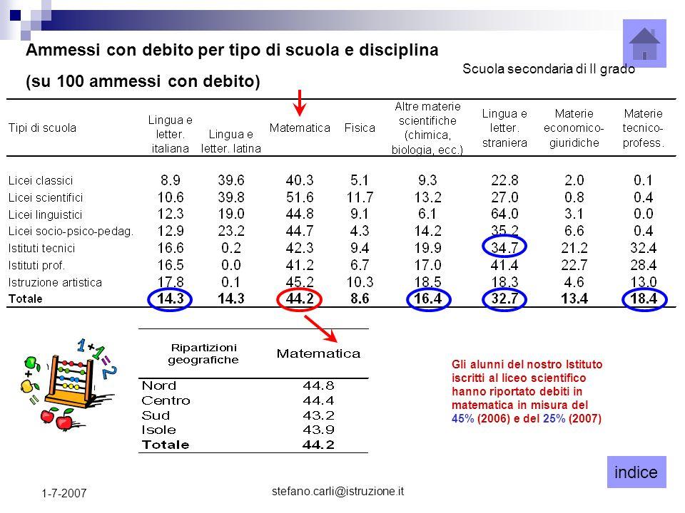 indice stefano.carli@istruzione.it 1-7-2007 Ammessi con debito per tipo di scuola e disciplina (su 100 ammessi con debito) Scuola secondaria di II gra