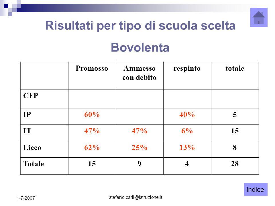 indice stefano.carli@istruzione.it 1-7-2007 PromossoAmmesso con debito respintototale CFP IP60%40%5 IT47% 6%15 Liceo62%25%13%8 Totale159428 Risultati