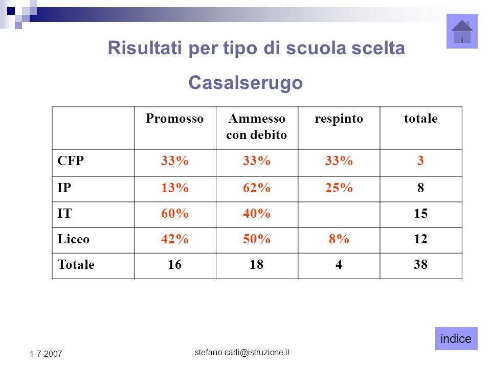 indice stefano.carli@istruzione.it 1-7-2007 PromossoAmmesso con debito respintototale CFP33% 3 IP13%62%25%8 IT60%40%15 Liceo42%50%8%12 Totale1618438 R