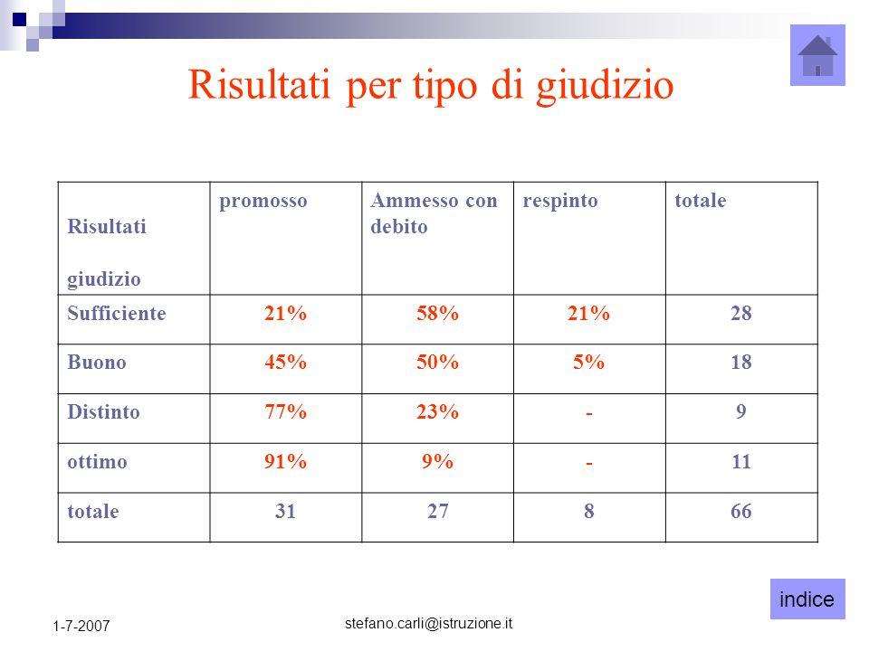 indice stefano.carli@istruzione.it 1-7-2007 Risultati per tipo di giudizio Risultati giudizio promossoAmmesso con debito respintototale Sufficiente21%