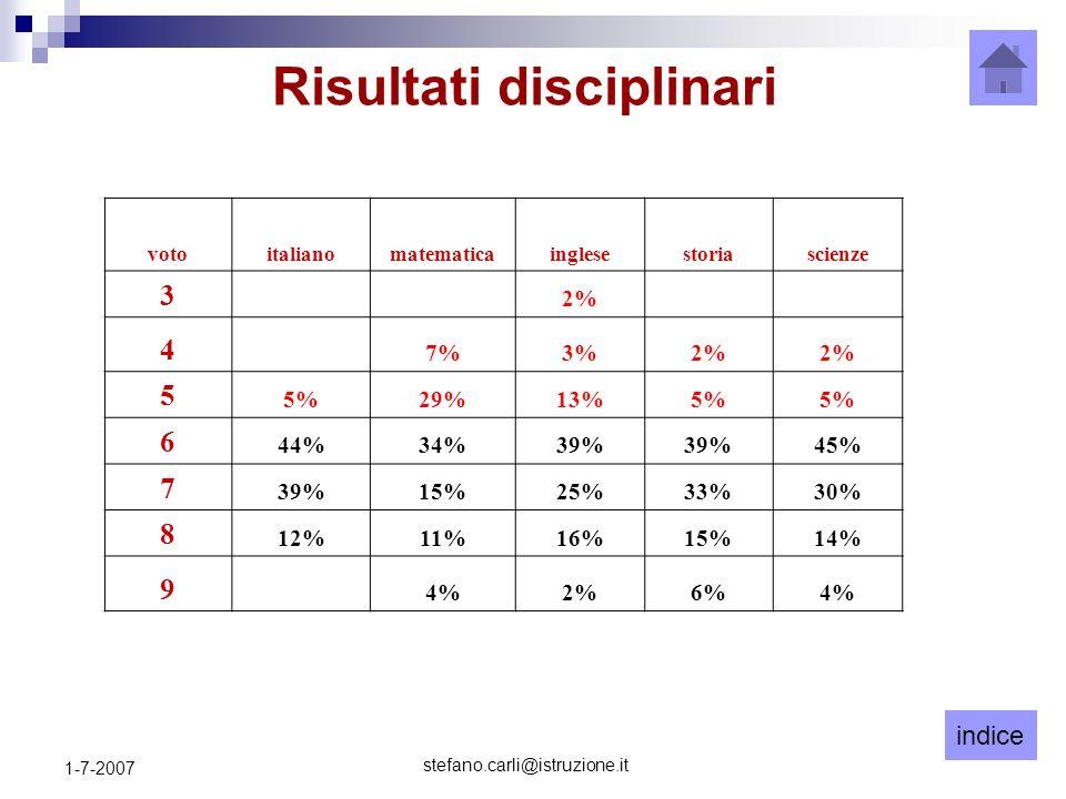 indice stefano.carli@istruzione.it 1-7-2007 Risultati disciplinari votoitalianomatematicainglesestoriascienze 3 2% 4 7%3%2% 5 5%29%13%5% 6 44%34%39% 45% 7 39%15%25%33%30% 8 12%11%16%15%14% 9 4%2%6%4%