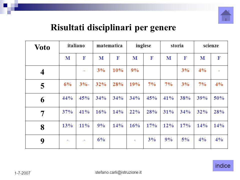 indice stefano.carli@istruzione.it 1-7-2007 Risultati disciplinari per genere Voto italianomatematicainglesestoriascienze MFMFMFMFMF 4 -3%10%9%3%4%- 5 6%3%-32%28%19%7% 3%7%4% 6 44%45%34% 45%41%38%39%50% 7 37%41%16%14%22%28%31%34%32%28% 8 13%11%9%14%16%17%12%17%14% 9 --6%-3%9%5%4%