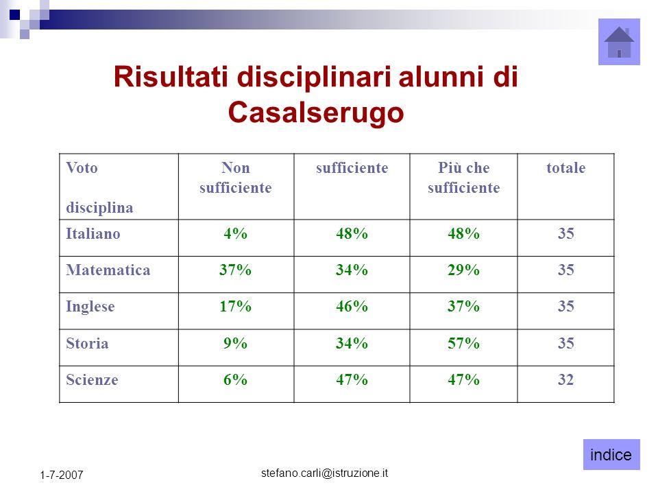 indice stefano.carli@istruzione.it 1-7-2007 Risultati disciplinari alunni di Casalserugo Voto disciplina Non sufficiente sufficientePiù che sufficiente totale Italiano4%48% 35 Matematica37%34%29%35 Inglese17%46%37%35 Storia9%34%57%35 Scienze6%47% 32