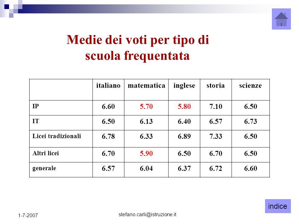 indice stefano.carli@istruzione.it 1-7-2007 Medie dei voti per tipo di scuola frequentata italianomatematicainglesestoriascienze IP 6.605.705.807.106.