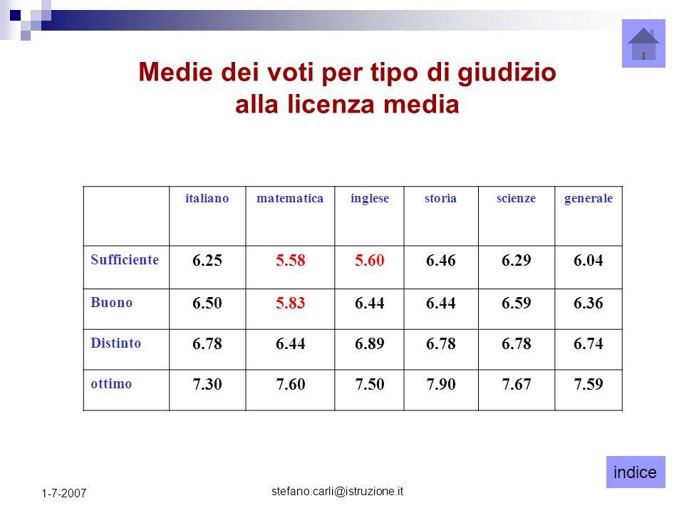 indice stefano.carli@istruzione.it 1-7-2007 Medie dei voti per tipo di giudizio alla licenza media italianomatematicainglesestoriascienzegenerale Suff