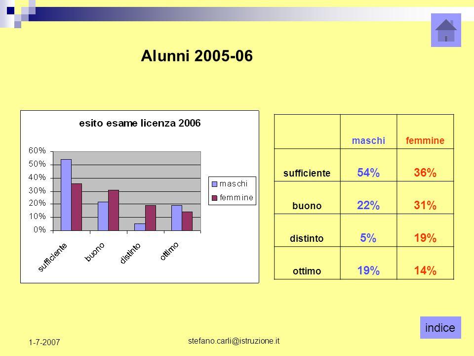 indice stefano.carli@istruzione.it 1-7-2007 maschifemmine sufficiente 54%36% buono 22%31% distinto 5%19% ottimo 19%14% Alunni 2005-06