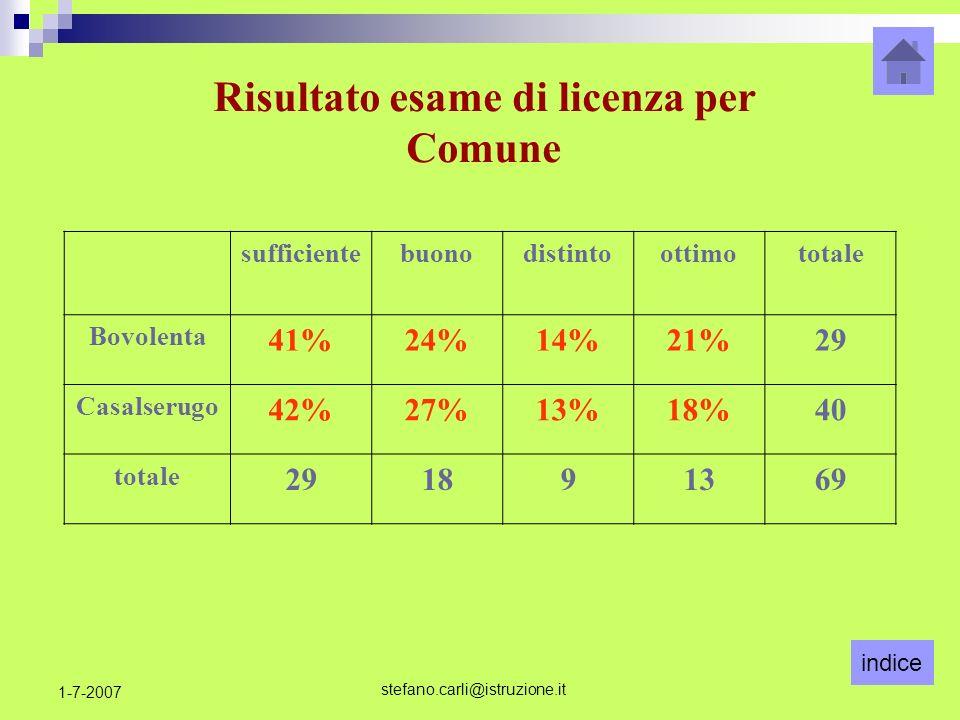 indice stefano.carli@istruzione.it 1-7-2007 Risultato esame di licenza per Comune sufficientebuonodistintoottimototale Bovolenta 41%24%14%21%29 Casalserugo 42%27%13%18%40 totale 291891369