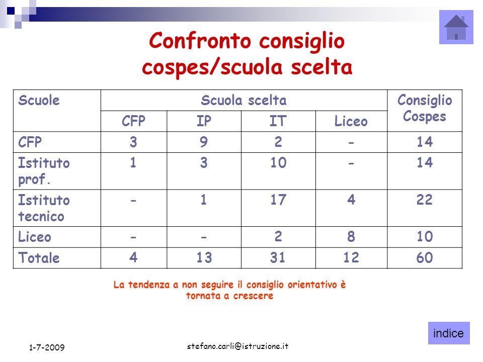 indice stefano.carli@istruzione.it 1-7-2009 ScuoleScuola sceltaConsiglio Cospes CFPIPITLiceo CFP392-14 Istituto prof.
