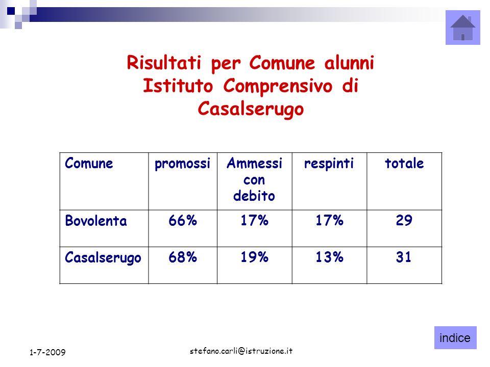 indice stefano.carli@istruzione.it 1-7-2009 Risultati per Comune alunni Istituto Comprensivo di Casalserugo ComunepromossiAmmessi con debito respintitotale Bovolenta66%17% 29 Casalserugo68%19%13%31