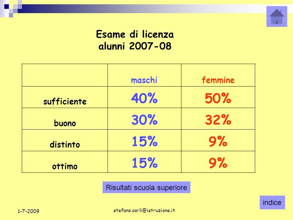 indice stefano.carli@istruzione.it 1-7-2009 RisultatipromossisospesirespintiTotale generali67%18%15%60 MASCHI58%21% 34 FEMMINE77%15%8%26 Risultati generali alunni Istituto comprensivo di Casalserugo In Italia respinti 22% ( risultati 2008 ) Esami di licenza