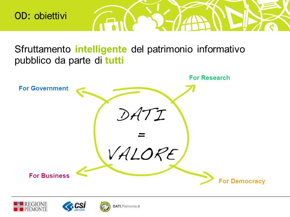 Dati Obiettivi Rendere fruibili i dati come servizi Gestire Linked Open Data Offrire servizi utili anche allinterno della PA Nuove Opportunità Ricerca semantica Componenti Data store / Triplestore Data services (API, SPARQL) DA OPEN DATA A OPEN SERVICES
