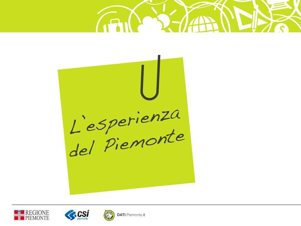 Piano organizzativo Progetto di Gemellaggio con Regione Siciliana Condivisione dellesperienza con altre realtà: Community di pratica Evoluzioni DIFFUSIONE & COOPERAZIONE