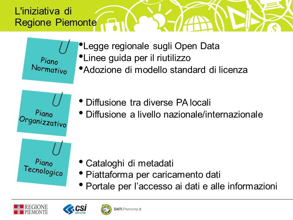 Dati Esposizione di API sui dati LOD: pubblicazione di Linked Open Data Creazione di un end-point SPARQL per linterrogazione dei LOD del Piemonte Evoluzione del motore di ricerca full-text verso un motore di ricerca semantico Evoluzioni DA A