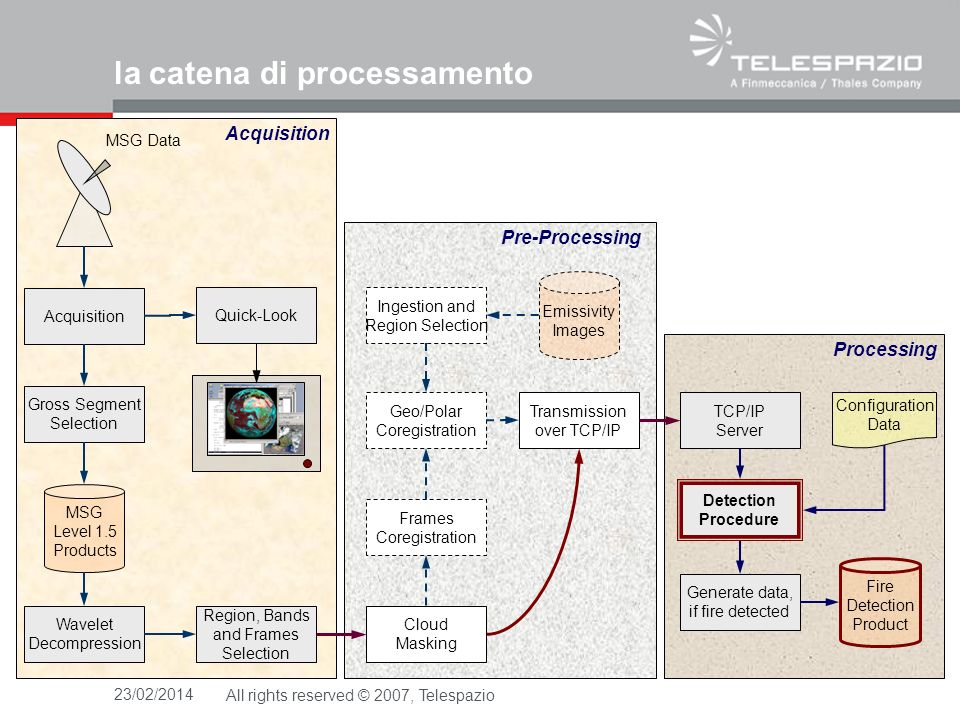 23/02/2014All rights reserved © 2007, Telespazio la catena di processamento Acquisition Wavelet Decompression Gross Segment Selection MSG Level 1.5 Pr