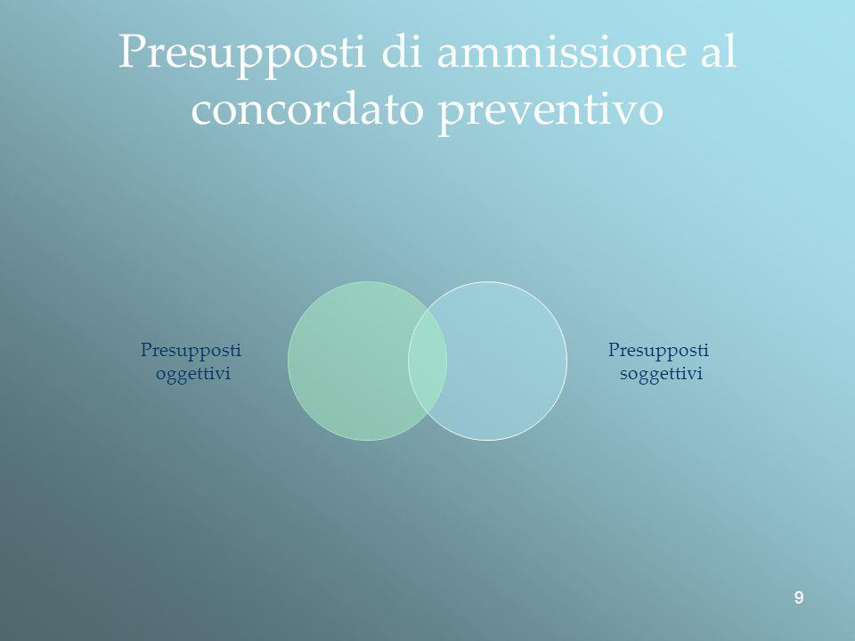 9 Presupposti di ammissione al concordato preventivo Presupposti oggettivi Presupposti soggettivi