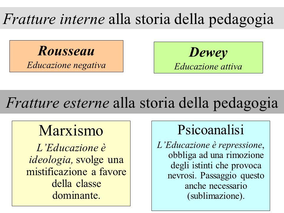 Fratture esterne alla storia della pedagogia Marxismo LEducazione è ideologia, svolge una mistificazione a favore della classe dominante. Psicoanalisi