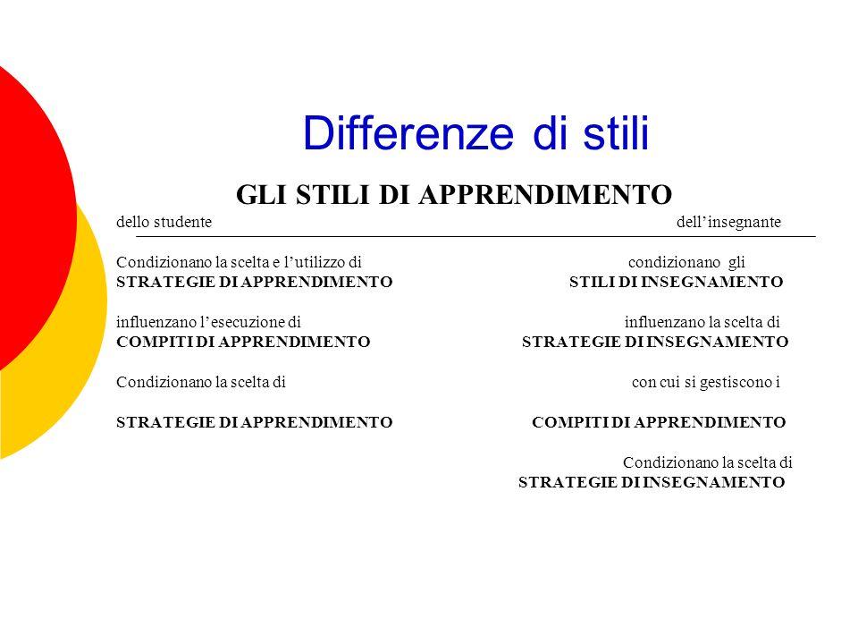 Differenze di stili GLI STILI DI APPRENDIMENTO dello studente dellinsegnante Condizionano la scelta e lutilizzo di condizionano gli STRATEGIE DI APPRE