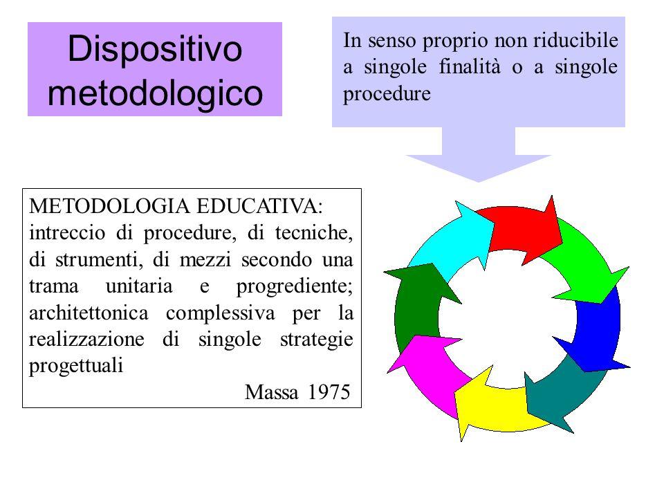 Dispositivo metodologico In senso proprio non riducibile a singole finalità o a singole procedure METODOLOGIA EDUCATIVA: intreccio di procedure, di te