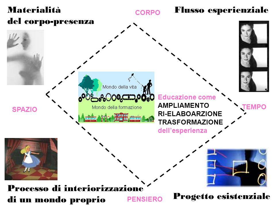 Educazione come AMPLIAMENTO RI-ELABOARZIONE TRASFORMAZIONE dellesperienza Materialità del corpo-presenza Processo di interiorizzazione di un mondo pro