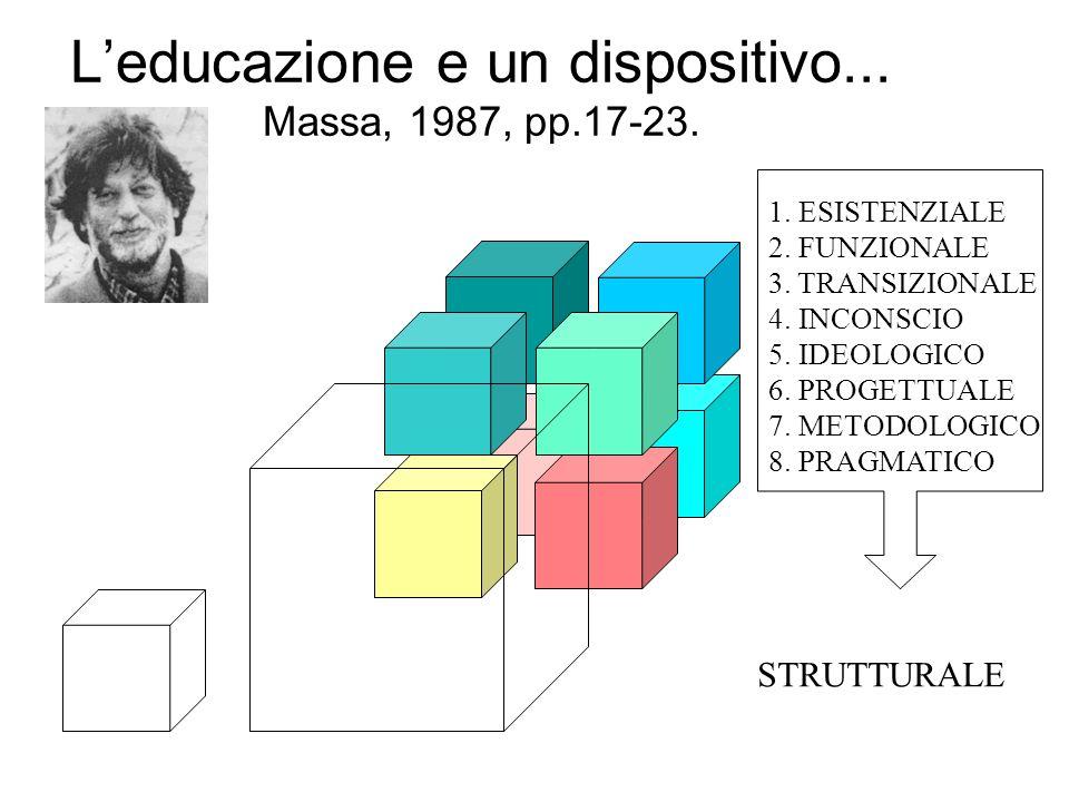 Leducazione e un dispositivo... Massa, 1987, pp.17-23. STRUTTURALE 1. ESISTENZIALE 2. FUNZIONALE 3. TRANSIZIONALE 4. INCONSCIO 5. IDEOLOGICO 6. PROGET