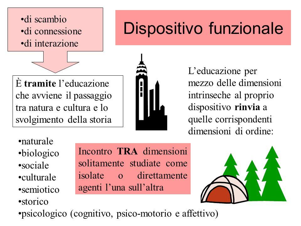 Dispositivo funzionale È tramite leducazione che avviene il passaggio tra natura e cultura e lo svolgimento della storia di scambio di connessione di