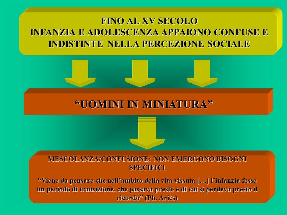 FINO AL XV SECOLO INFANZIA E ADOLESCENZA APPAIONO CONFUSE E INDISTINTE NELLA PERCEZIONE SOCIALE UOMINI IN MINIATURA MESCOLANZA/CONFUSIONE: NON EMERGON