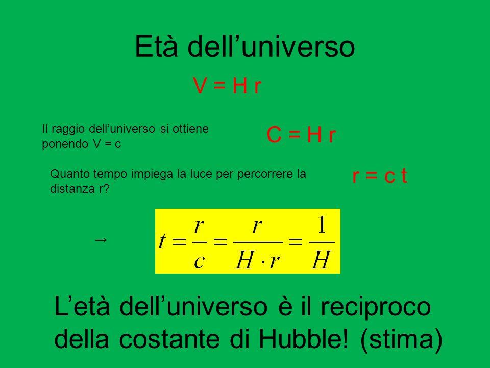 Età delluniverso V = H r Il raggio delluniverso si ottiene ponendo V = c C = H r Quanto tempo impiega la luce per percorrere la distanza r? r = c t Le