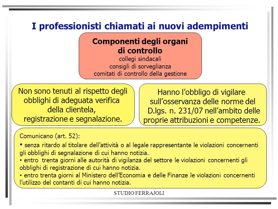 STUDIO FERRAJOLI I professionisti chiamati ai nuovi adempimenti Componenti degli organi di controllo collegi sindacali consigli di sorveglianza comita