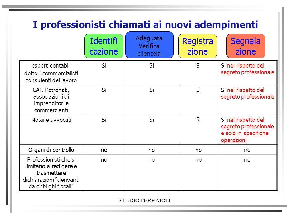 STUDIO FERRAJOLI Prestazioni oggetto di registrazione - Allegato A) Circ.
