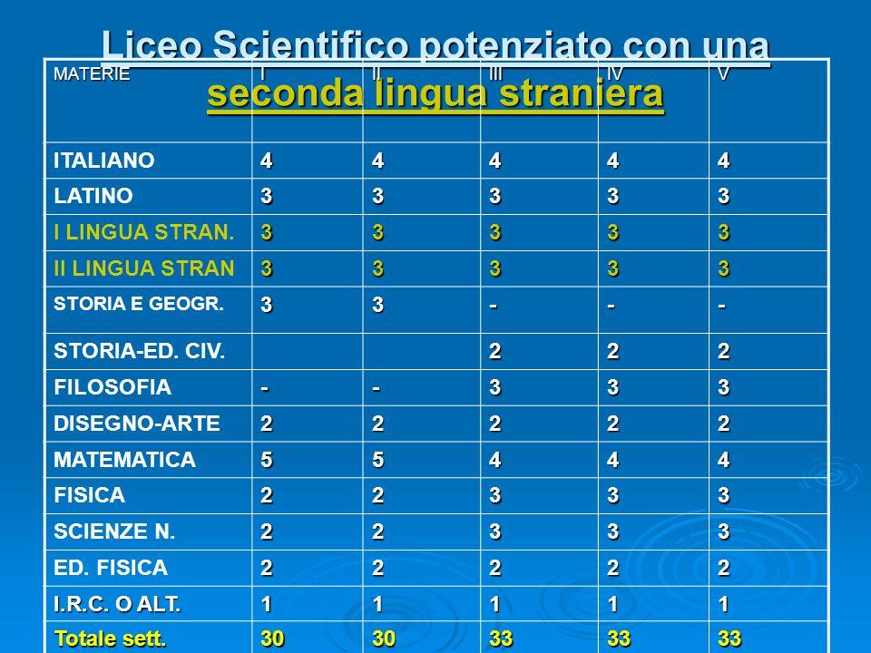 Liceo Scientifico potenziato con una seconda lingua straniera MATERIEIIIIIIIVV ITALIANO44444 LATINO33333 I LINGUA STRAN.33333 II LINGUA STRAN33333 STO