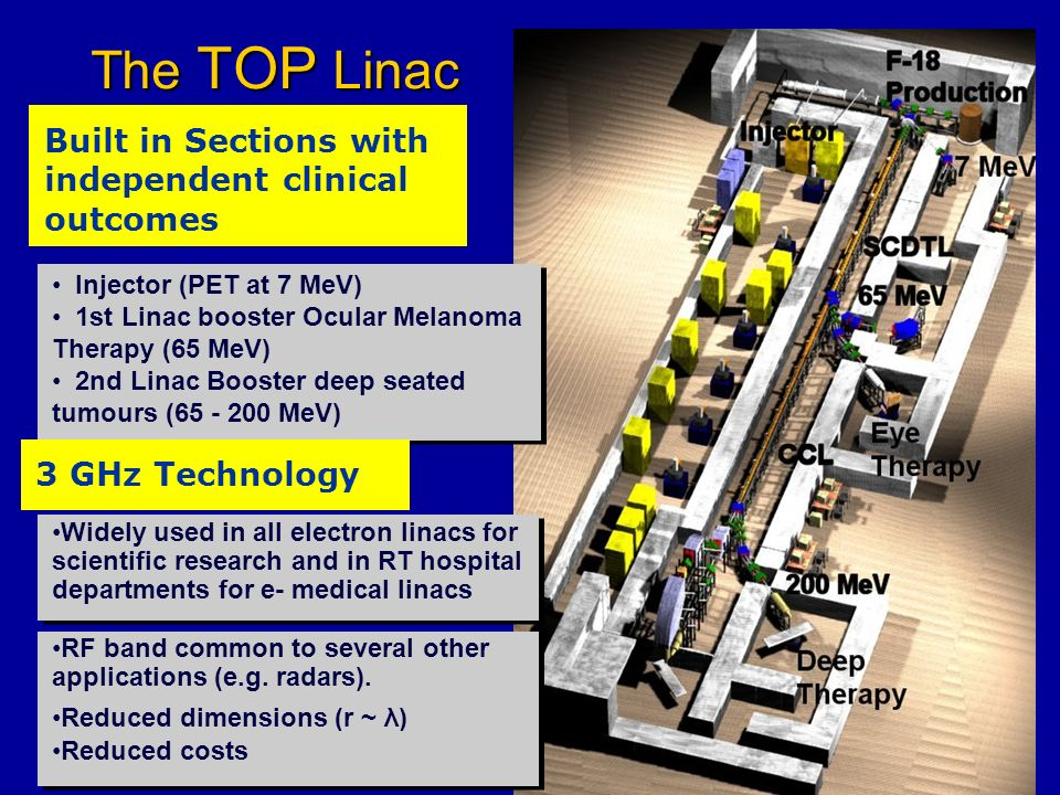 The TOP Linac Built in Sections with independent clinical outcomes Injector (PET at 7 MeV) 1st Linac booster Ocular Melanoma Therapy (65 MeV) 2nd Lina