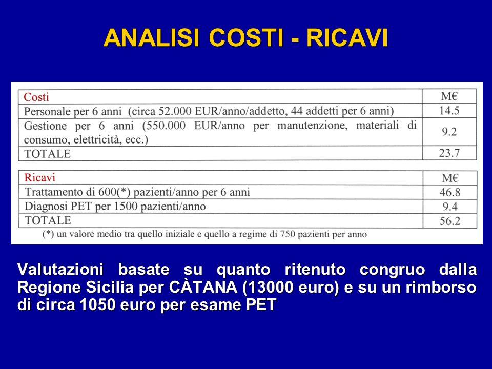 ANALISI COSTI - RICAVI Valutazioni basate su quanto ritenuto congruo dalla Regione Sicilia per CÀTANA (13000 euro) e su un rimborso di circa 1050 euro