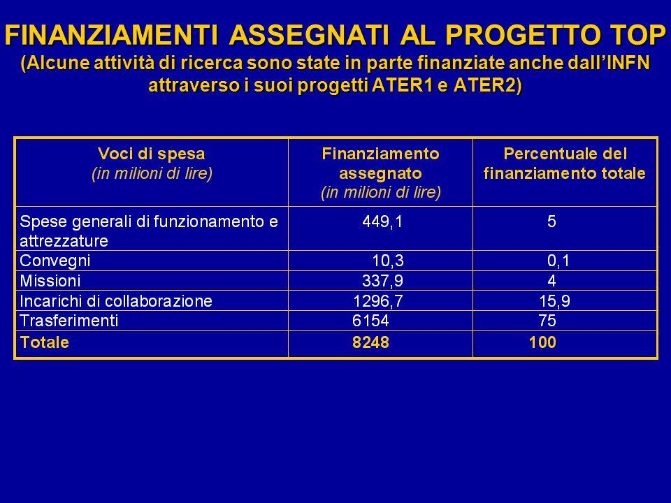 FINANZIAMENTI ASSEGNATI AL PROGETTO TOP (Alcune attività di ricerca sono state in parte finanziate anche dallINFN attraverso i suoi progetti ATER1 e A