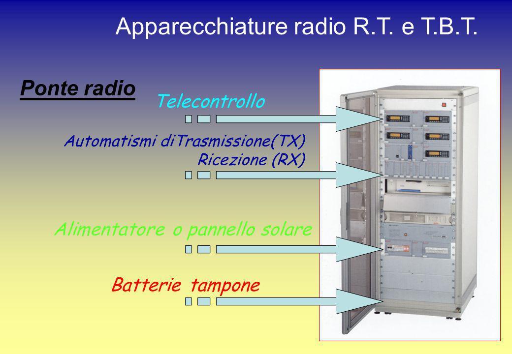 Ponte radio Automatismi diTrasmissione(TX) Ricezione (RX) Alimentatore o pannello solare Batterie tampone Apparecchiature radio R.T. e T.B.T. Telecont