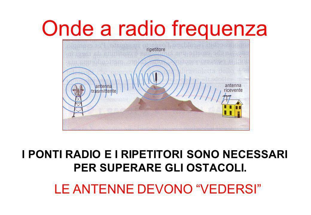 Onde a radio frequenza I PONTI RADIO E I RIPETITORI SONO NECESSARI PER SUPERARE GLI OSTACOLI. LE ANTENNE DEVONO VEDERSI