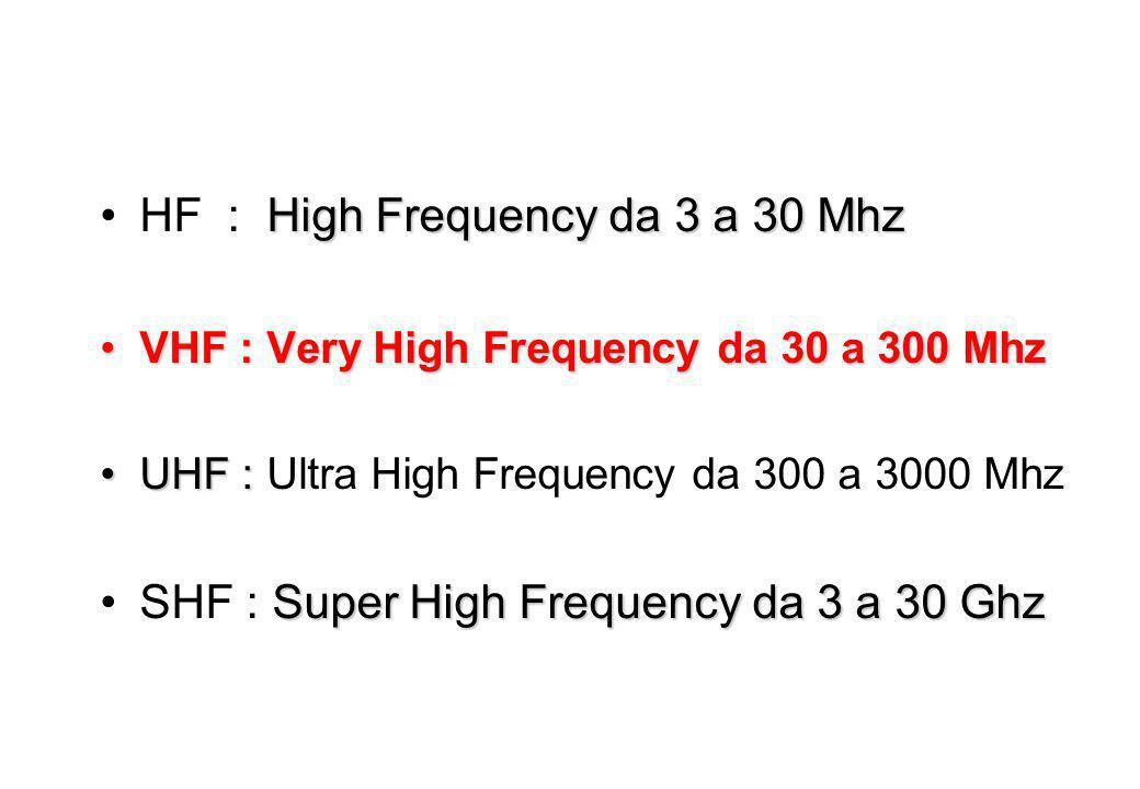 High Frequency da 3 a 30 MhzHF : High Frequency da 3 a 30 Mhz VHF : Very High Frequency da 30 a 300 MhzVHF : Very High Frequency da 30 a 300 Mhz UHF :