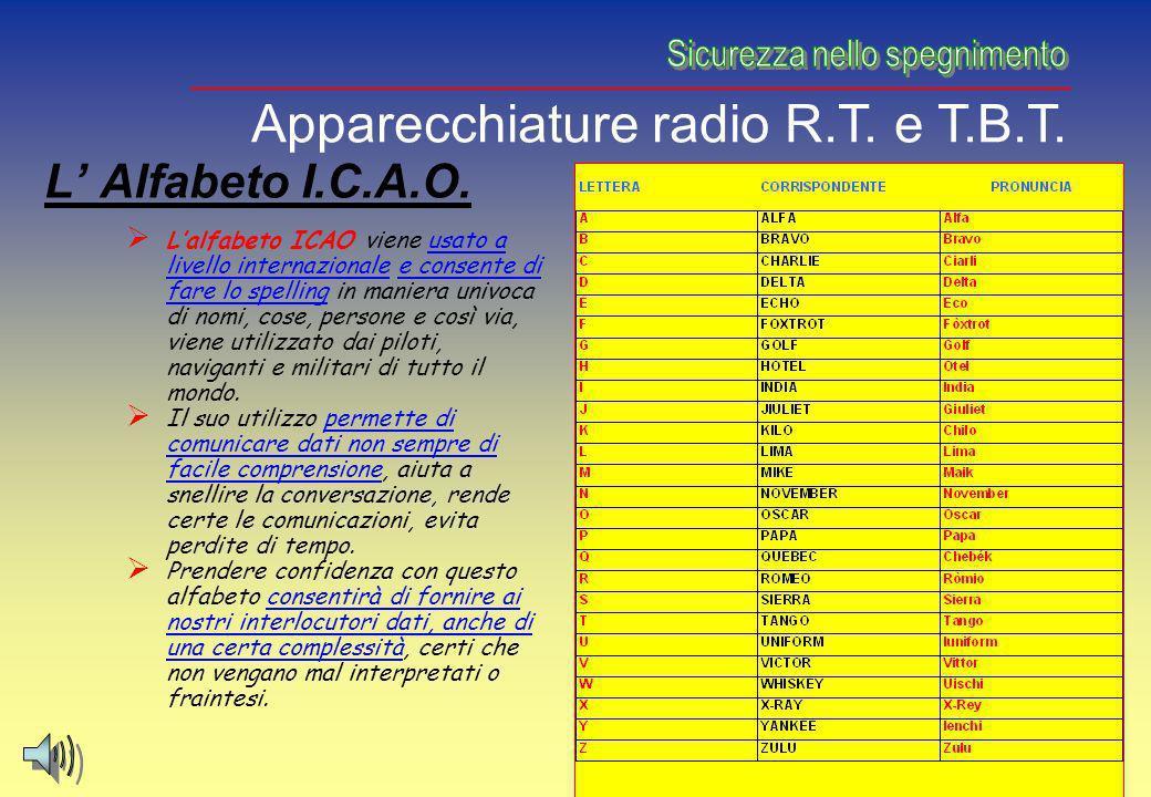 L Alfabeto I.C.A.O. Lalfabeto ICAO viene usato a livello internazionale e consente di fare lo spelling in maniera univoca di nomi, cose, persone e cos