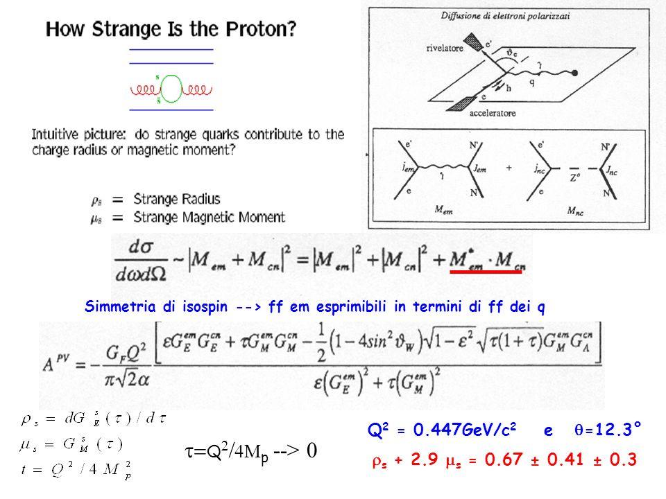 Q 2 = 0.447GeV/c 2 e =12.3° s + 2.9 s = 0.67 ± 0.41 ± 0.3 Simmetria di isospin --> ff em esprimibili in termini di ff dei q Q p --> 0