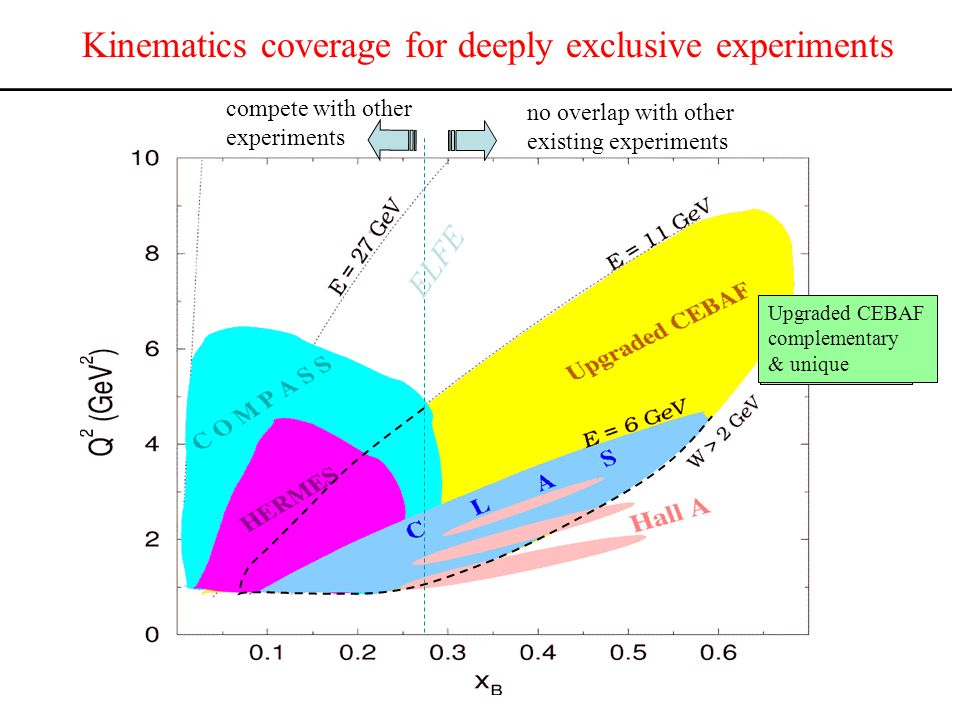 Kinematics coverage for deeply exclusive experiments ELFE no overlap with other existing experiments compete with other experiments Upgraded CEBAF complementary & unique