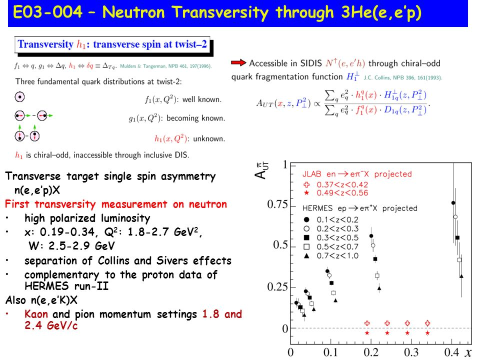 Transverse target single spin asymmetry n(e,ep)X First transversity measurement on neutron high polarized luminosity x: 0.19-0.34, Q 2 : 1.8-2.7 GeV 2