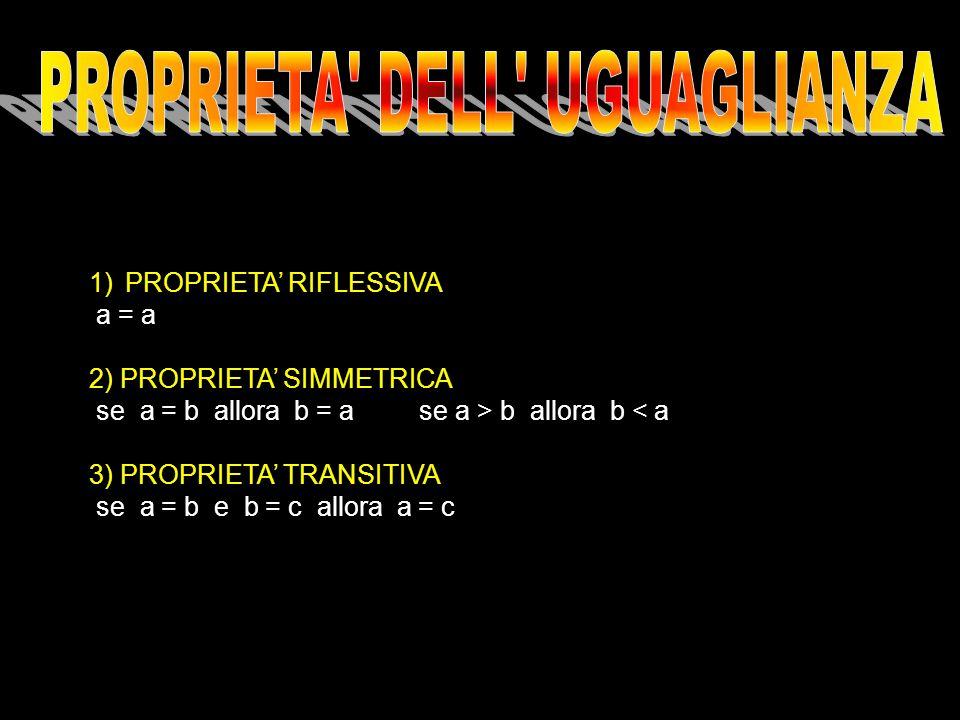 1)PROPRIETA RIFLESSIVA a = a 2) PROPRIETA SIMMETRICA se a = b allora b = a se a > b allora b < a 3) PROPRIETA TRANSITIVA se a = b e b = c allora a = c