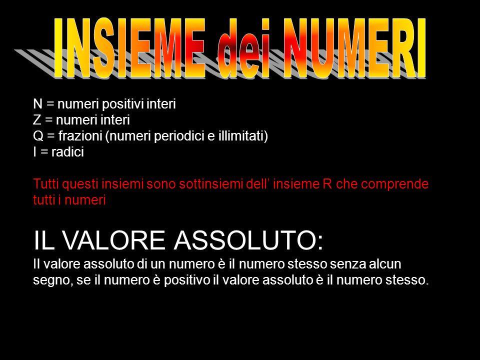 N = numeri positivi interi Z = numeri interi Q = frazioni (numeri periodici e illimitati) I = radici Tutti questi insiemi sono sottinsiemi dell insiem
