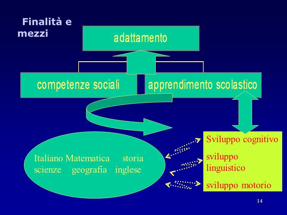 14 Sviluppo cognitivo sviluppo linguistico sviluppo motorio Italiano Matematica storia scienze geografia inglese Finalità e mezzi