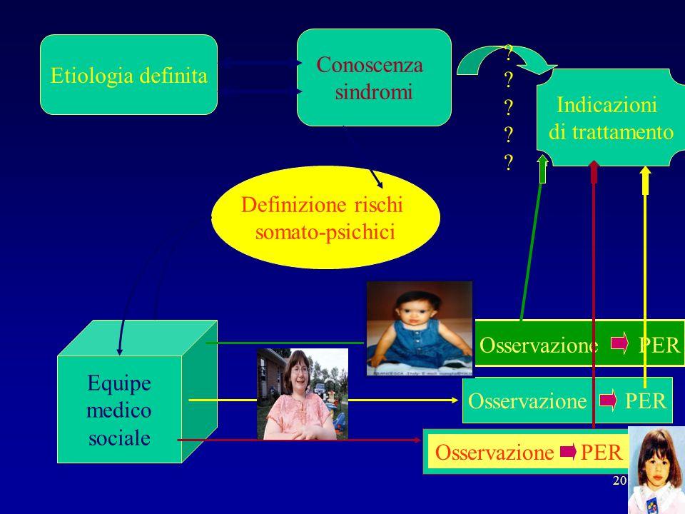 20 Indicazioni di trattamento Etiologia definita Conoscenza sindromi Definizione rischi somato-psichici Equipe medico sociale Osservazione PER ???????